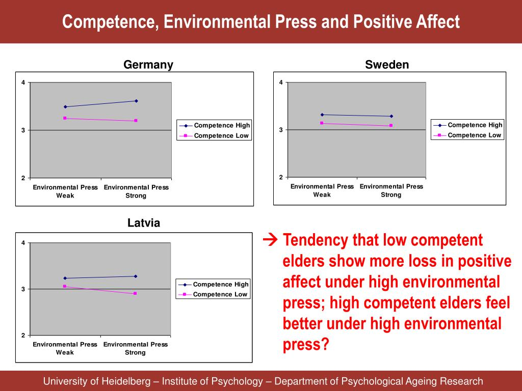 Competence, Environmental Press and Positive Affect