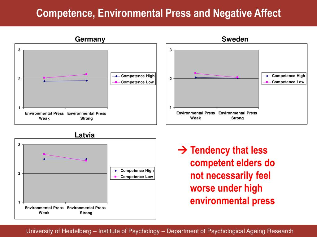 Competence, Environmental Press and Negative Affect