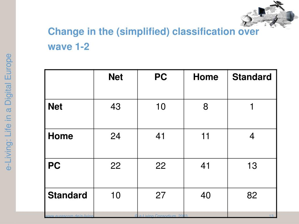 Change in the (simplified) classification over wave 1-2