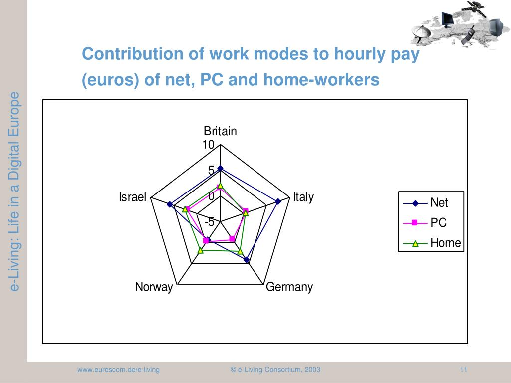 Contribution of work modes to hourly pay (euros) of net, PC and home-workers