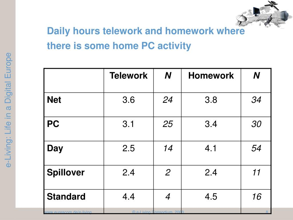 Daily hours telework and homework where there is some home PC activity