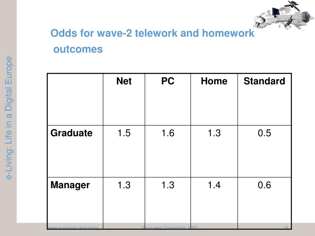 Odds for wave-2 telework and homework