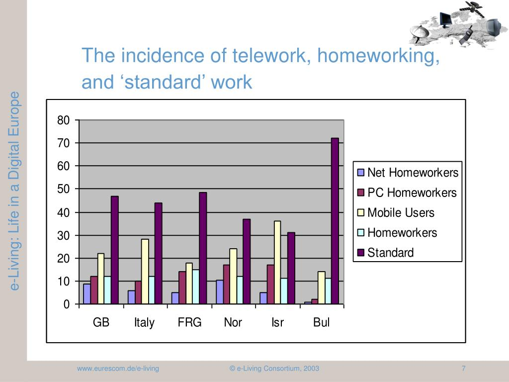 The incidence of telework, homeworking, and 'standard' work