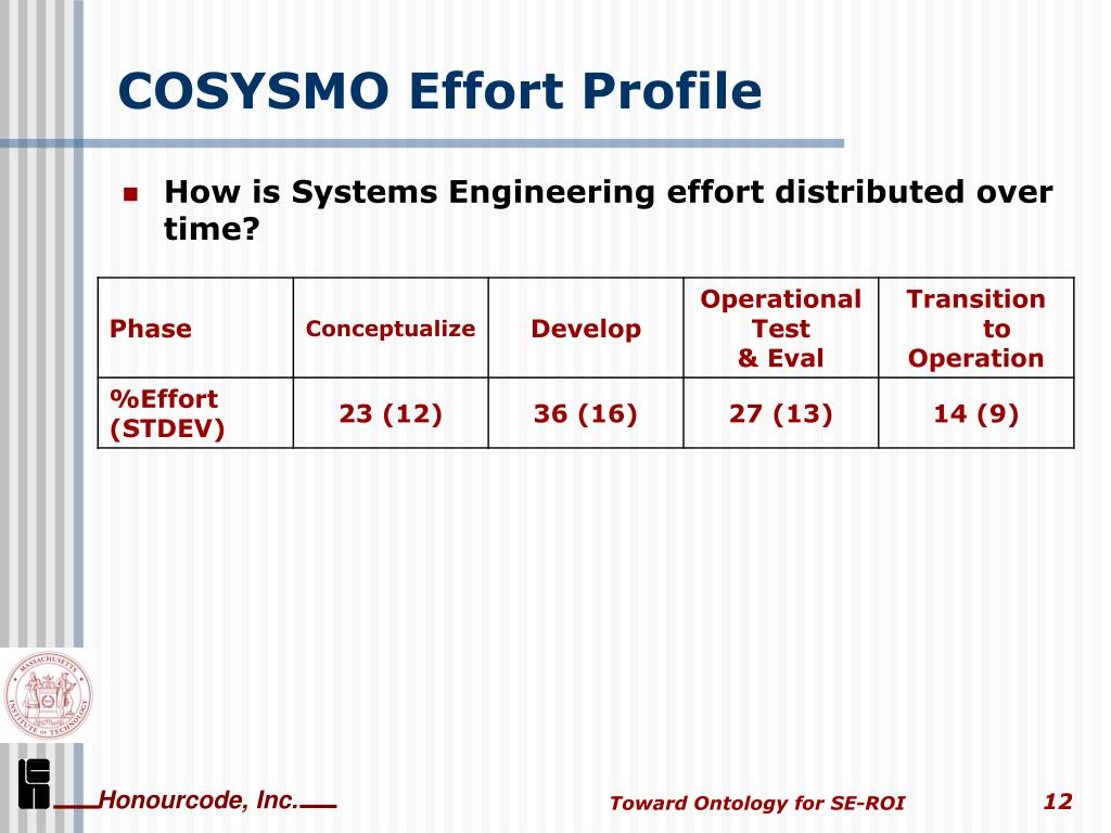 COSYSMO Effort Profile