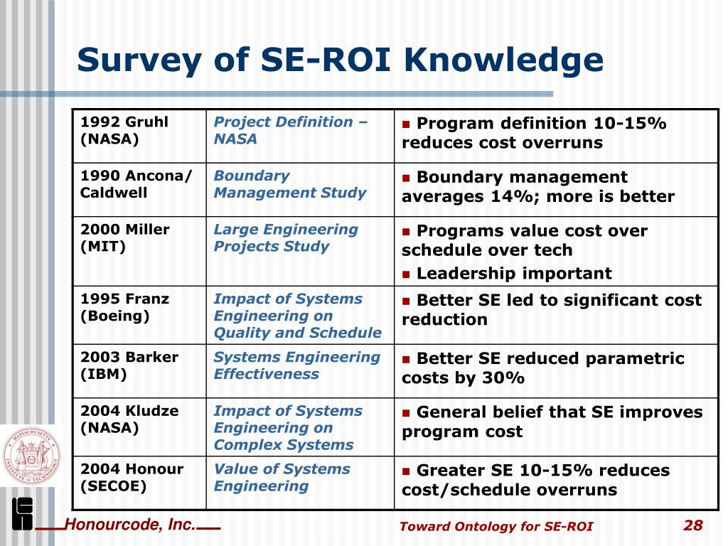 Survey of SE-ROI Knowledge