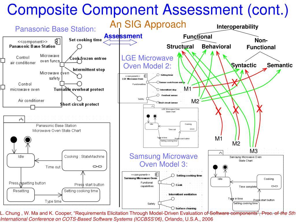 Composite Component Assessment (cont.)