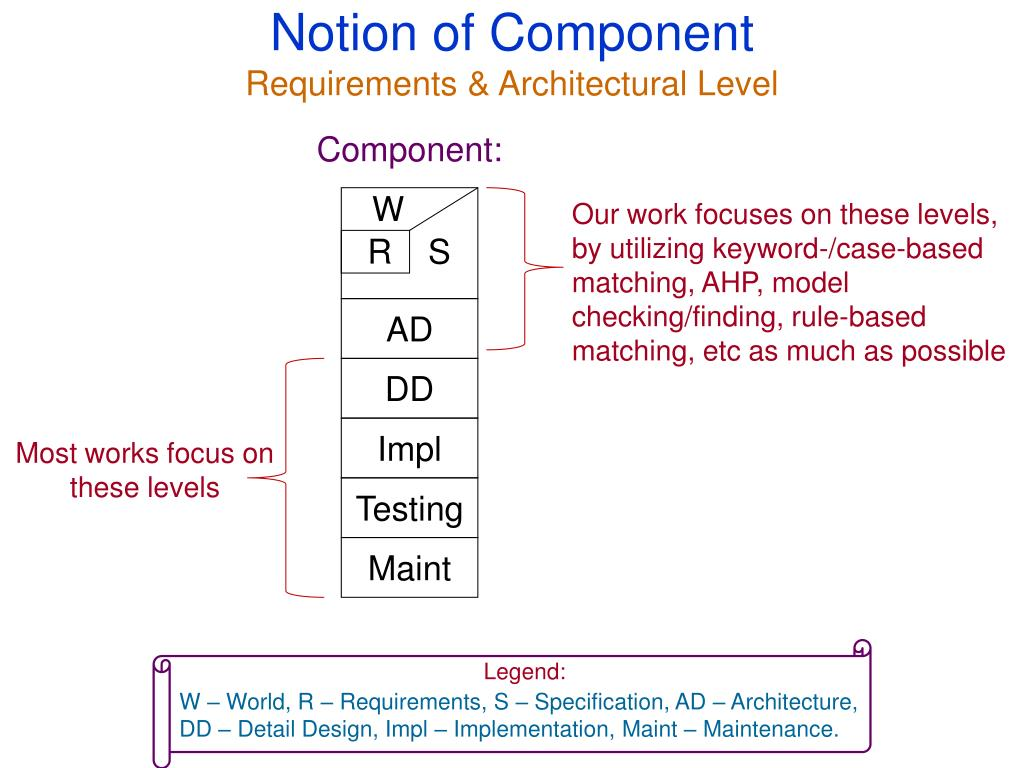 Notion of Component
