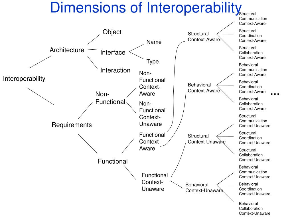 Dimensions of Interoperability