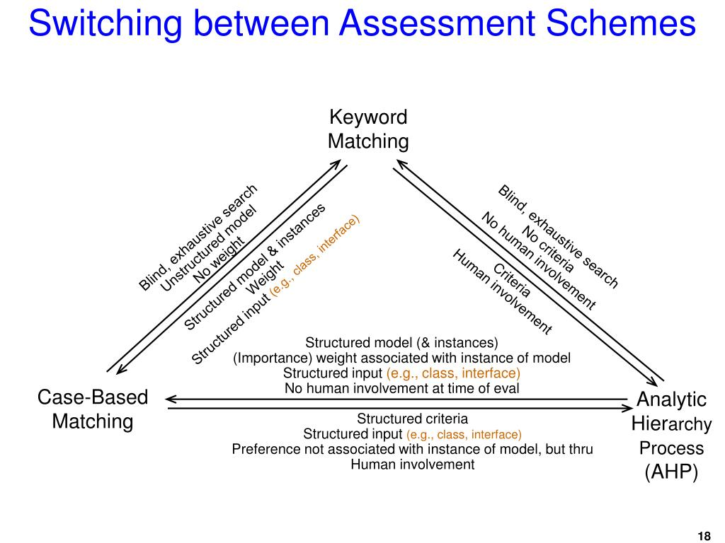 Switching between Assessment Schemes
