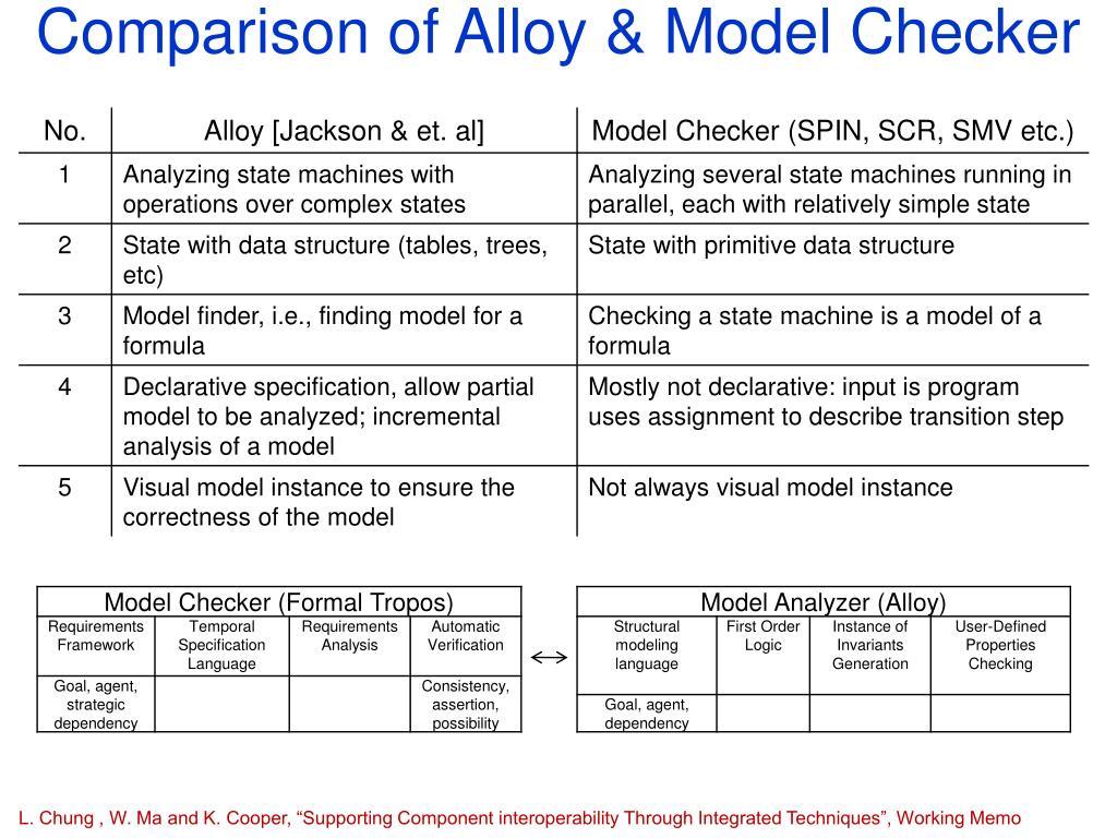 Comparison of Alloy & Model Checker