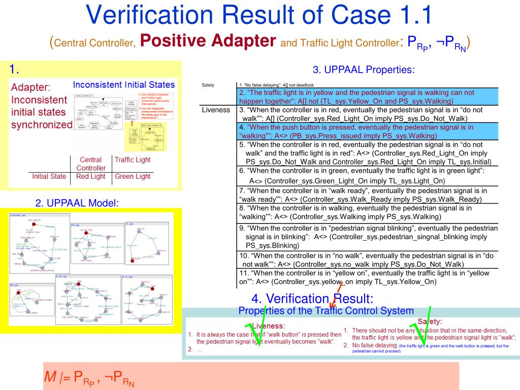 Verification Result of Case 1.1