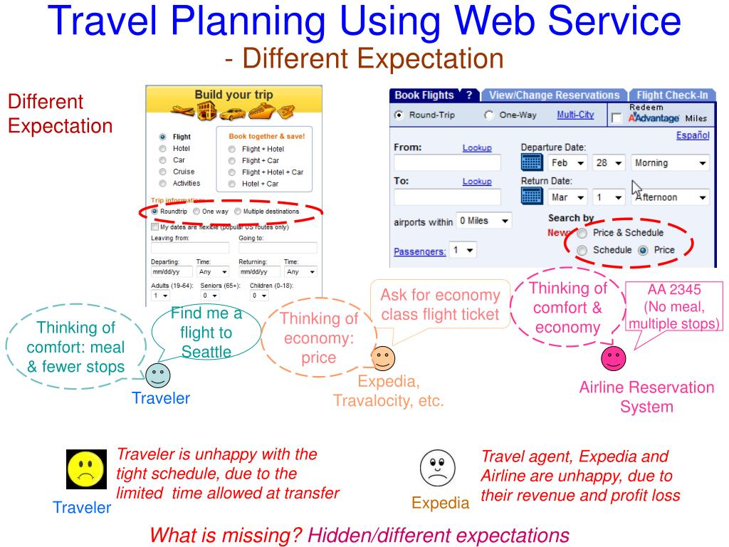 Travel Planning Using Web Service