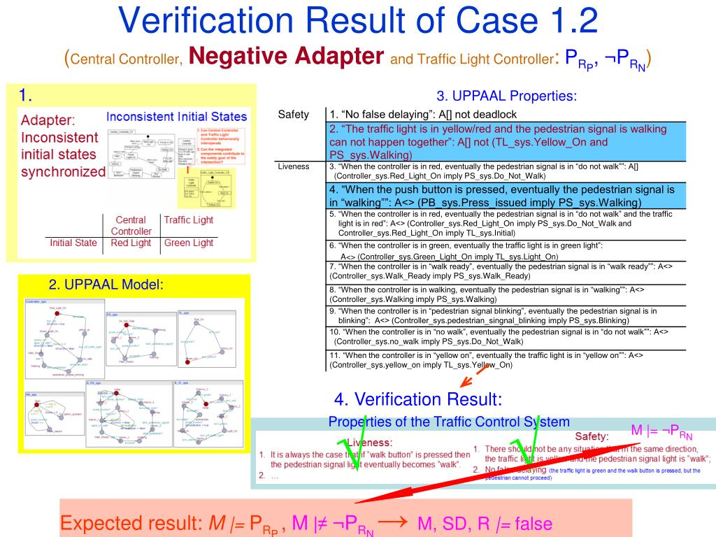 Verification Result of Case 1.2
