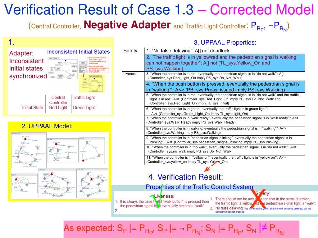 Verification Result of Case 1.3