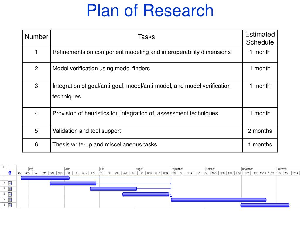 Plan of Research