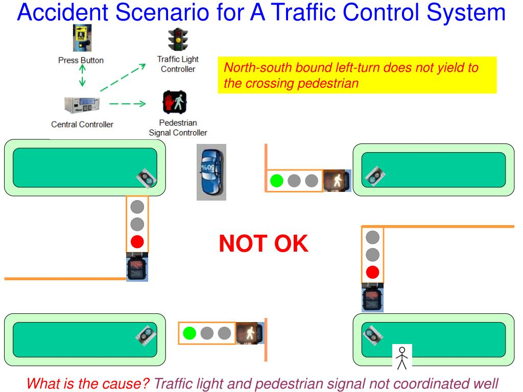 Accident Scenario for A Traffic Control System