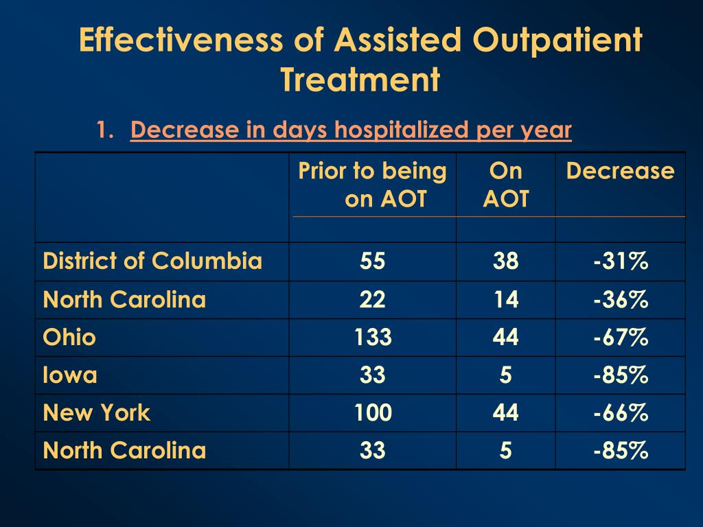 Effectiveness of Assisted Outpatient Treatment