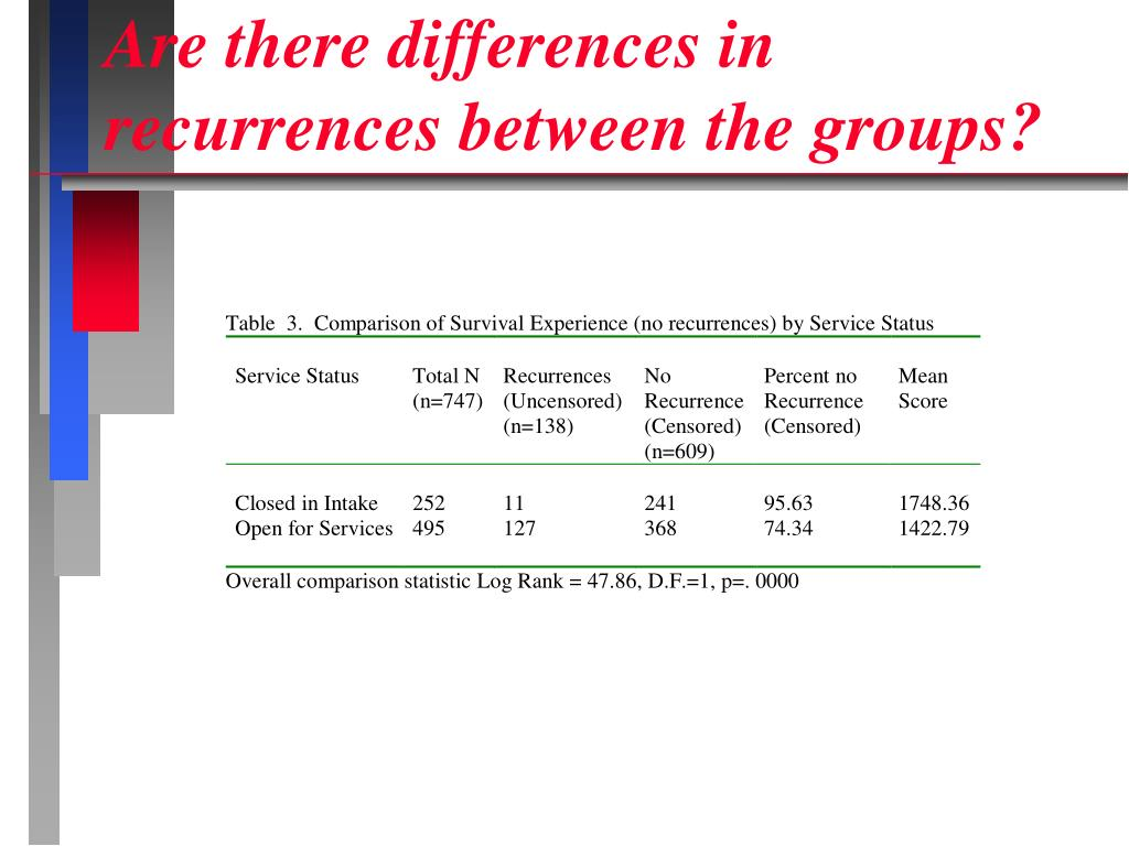 Are there differences in recurrences between the groups?