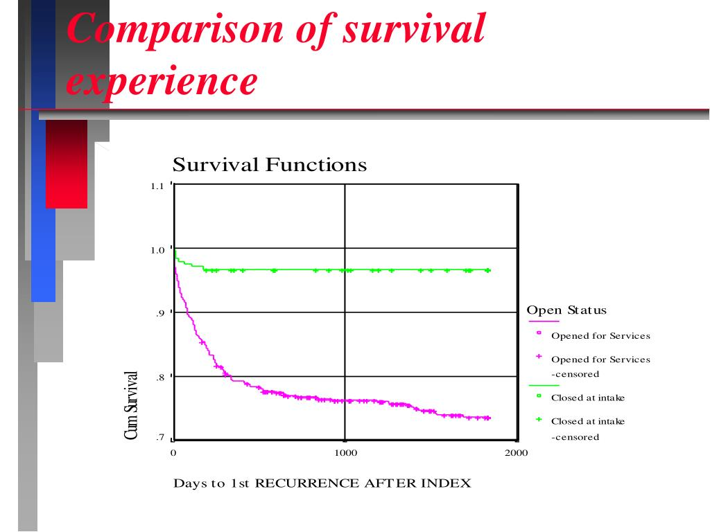 Comparison of survival experience