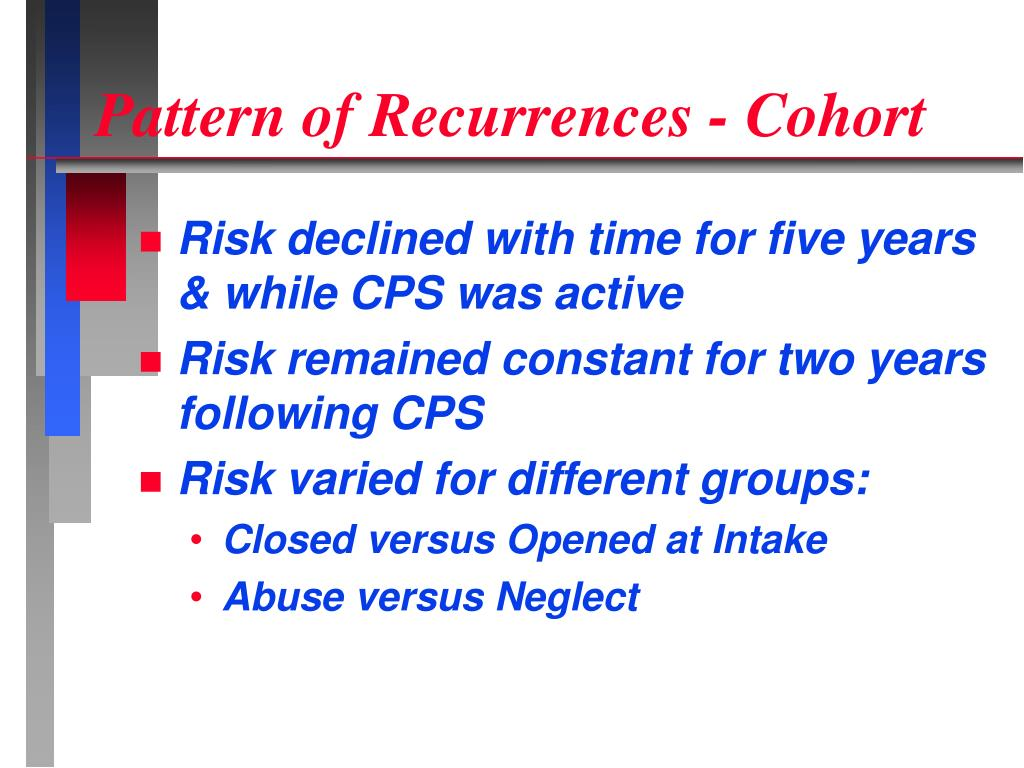 Pattern of Recurrences - Cohort