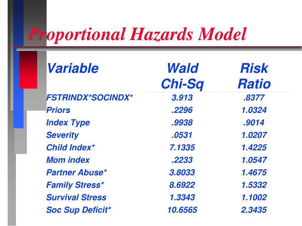 Proportional Hazards Model