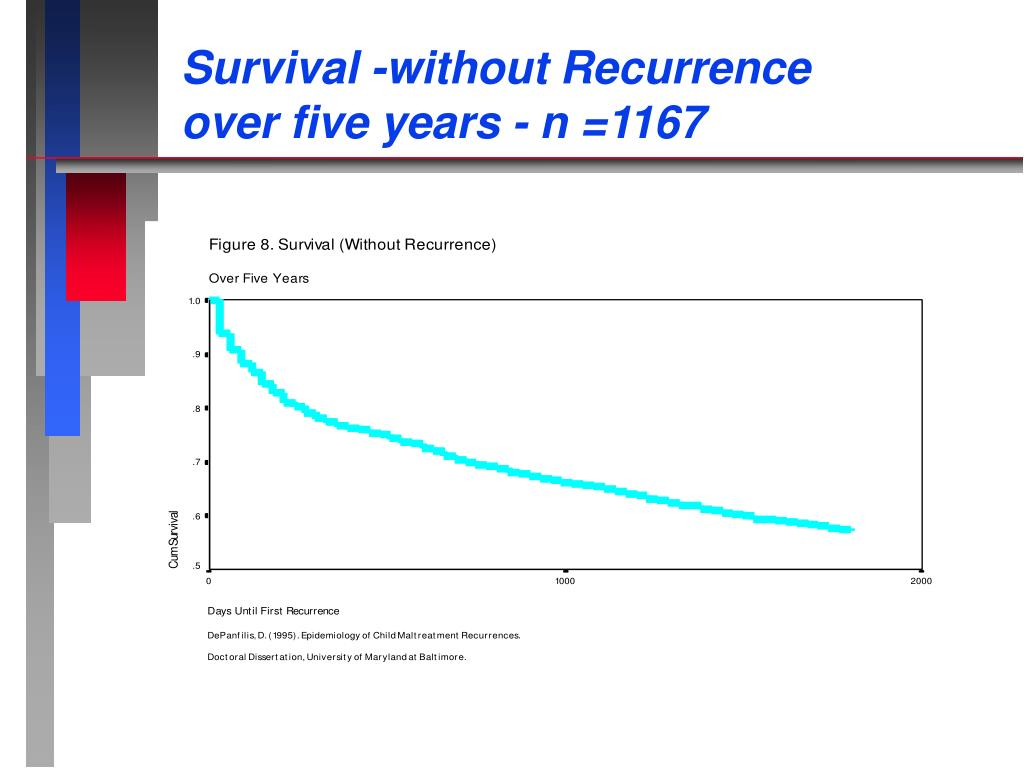 Survival -without Recurrence