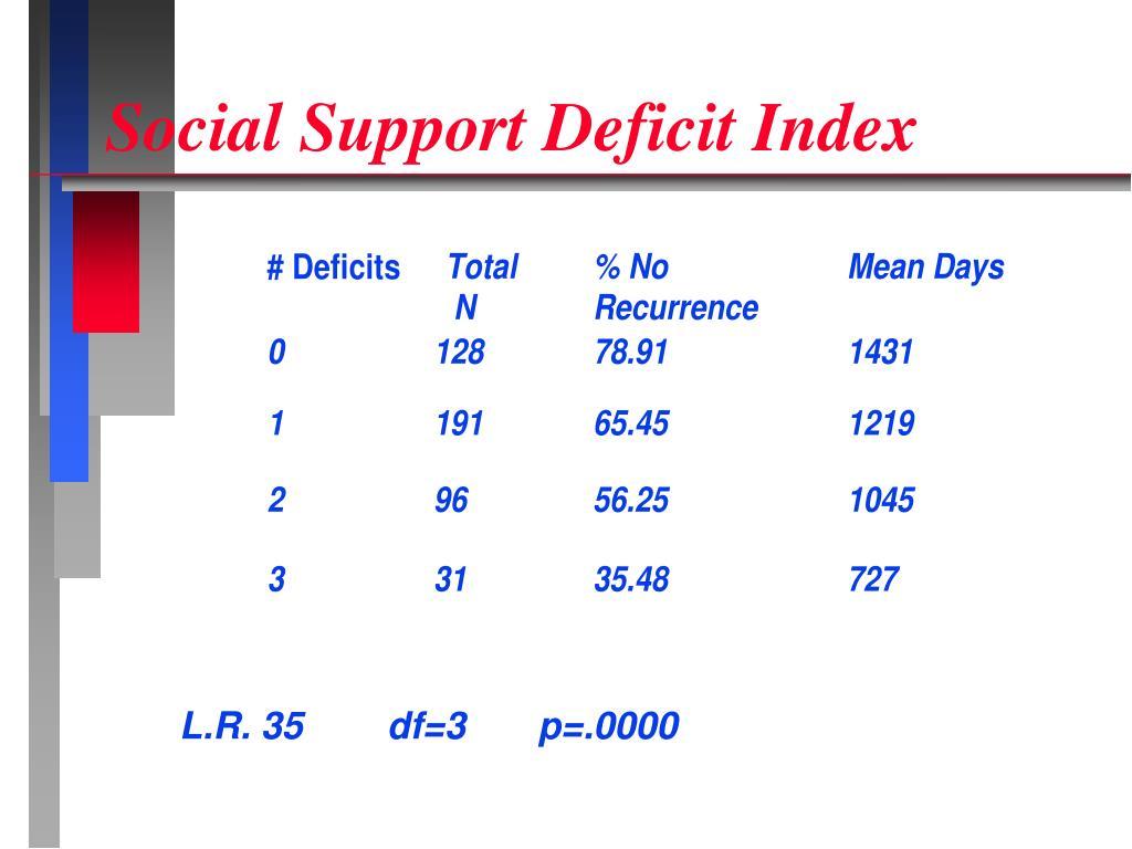 Social Support Deficit Index