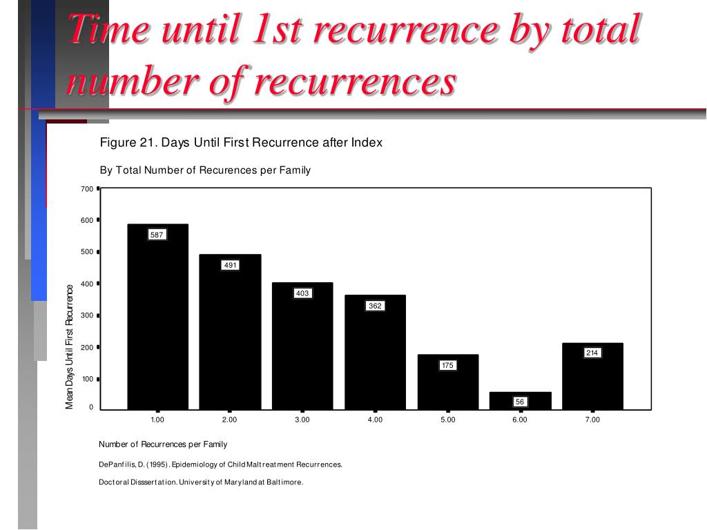 Time until 1st recurrence by total number of recurrences