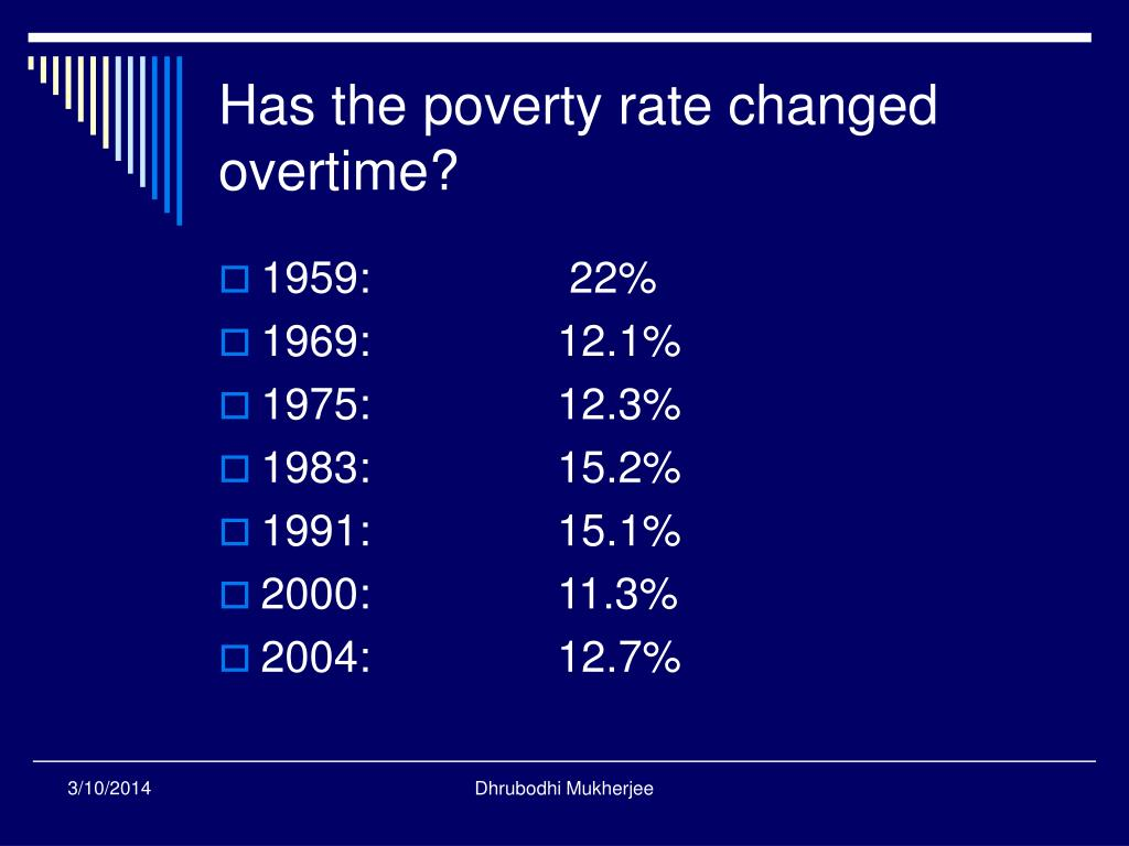 Has the poverty rate changed overtime?