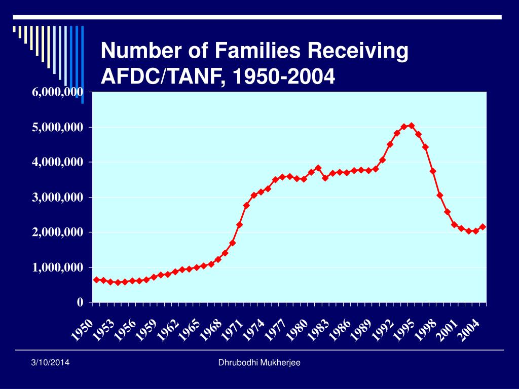 Number of Families Receiving AFDC/TANF, 1950-2004