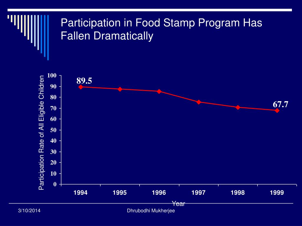 Participation in Food Stamp Program Has Fallen Dramatically