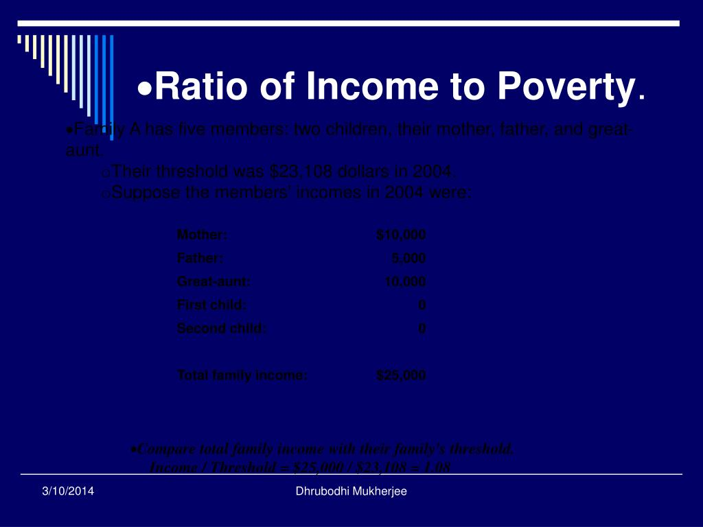 Ratio of Income to Poverty