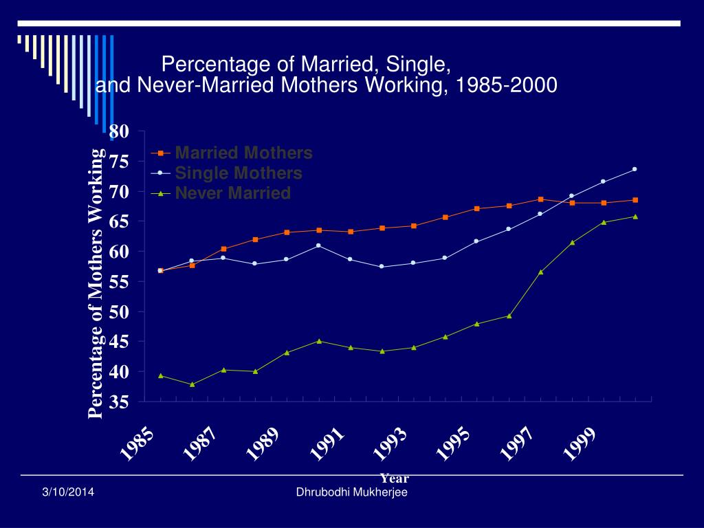 Percentage of Married, Single,