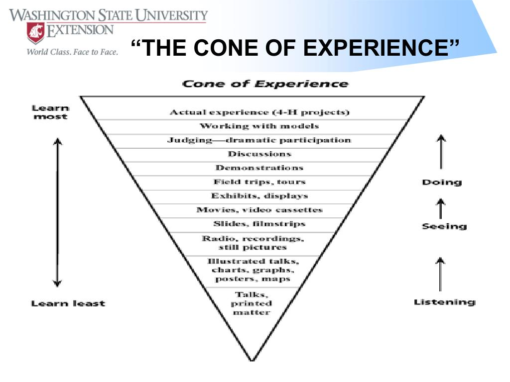 """""""THE CONE OF EXPERIENCE"""""""
