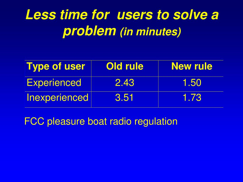 Less time for  users to solve a problem