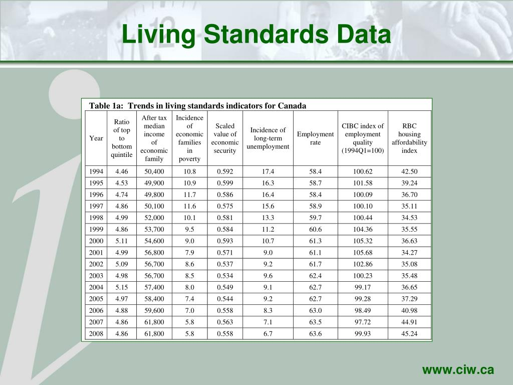 Living Standards Data
