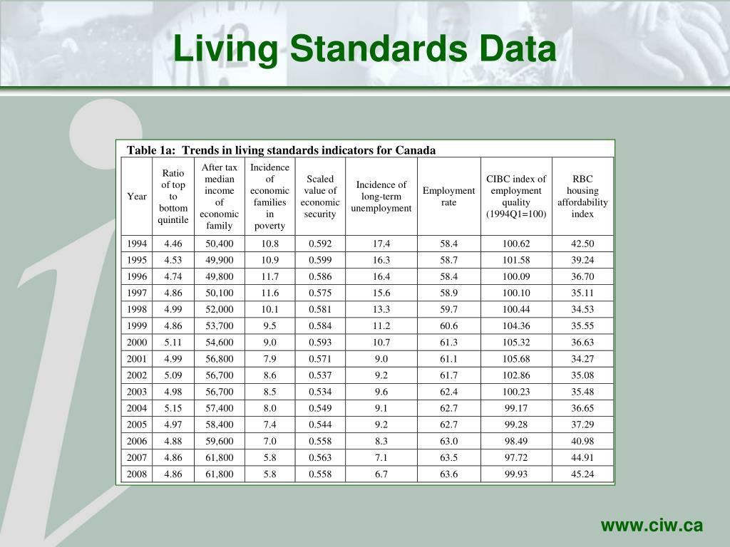 Living Standards Data