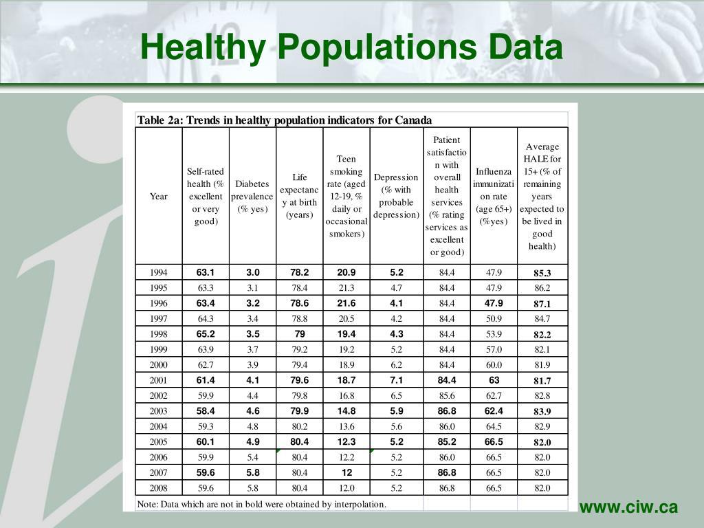 Healthy Populations Data