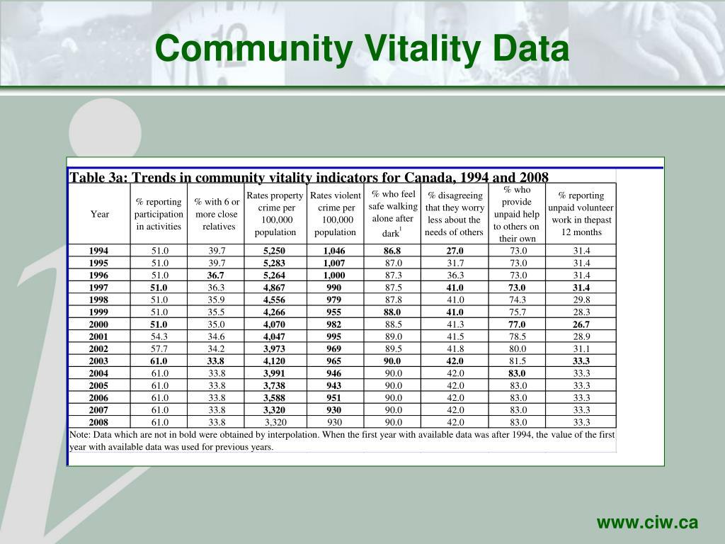 Community Vitality Data