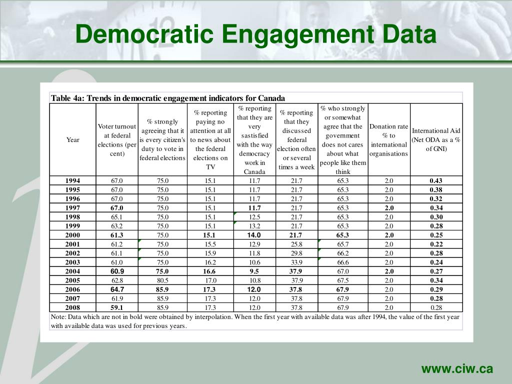 Democratic Engagement Data