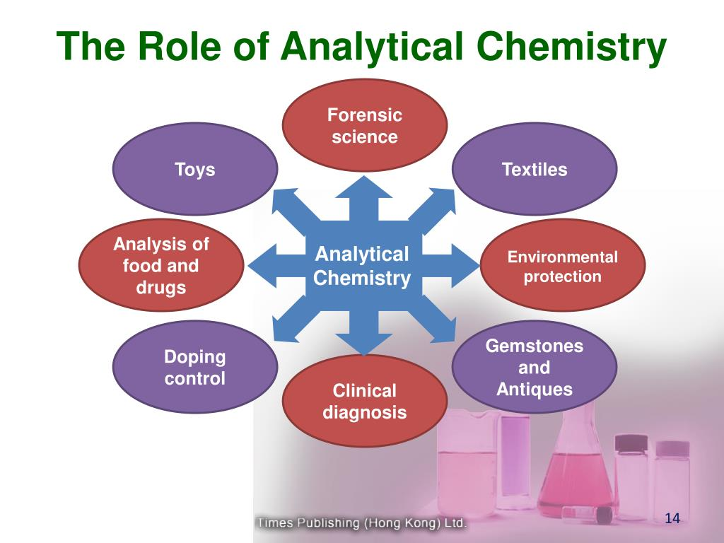 The Role of Analytical Chemistry