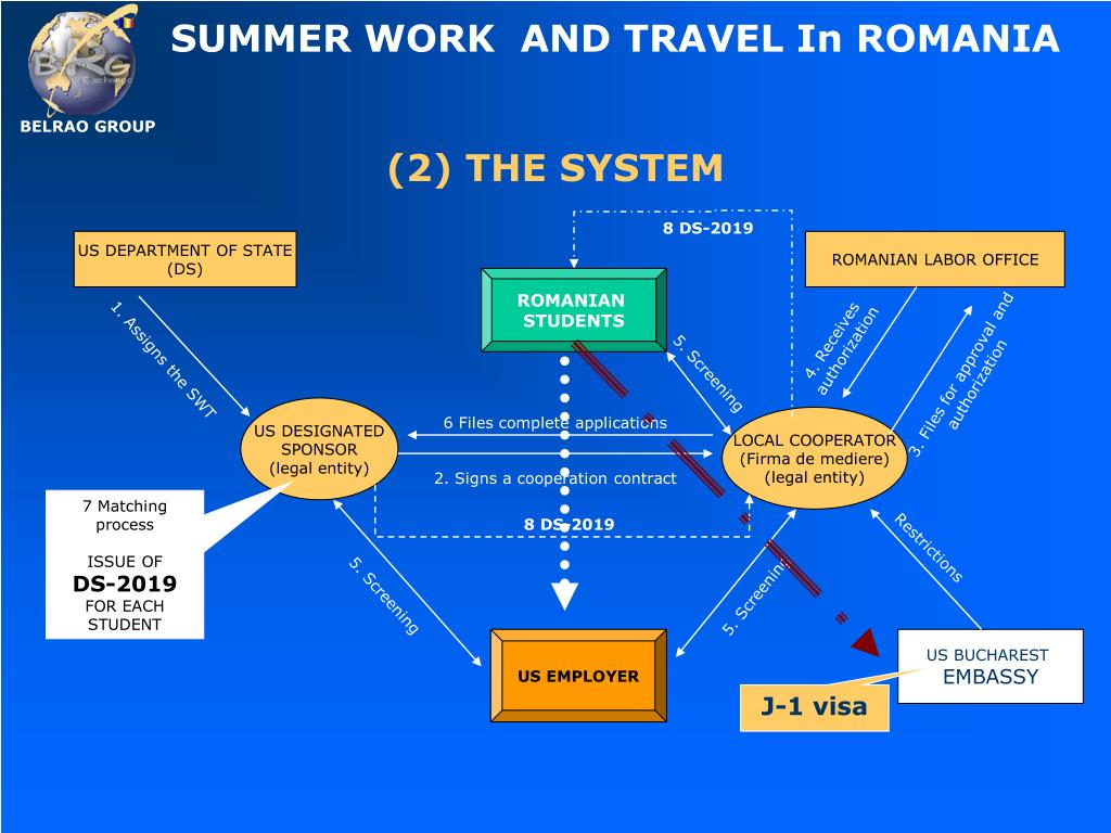SUMMER WORK  AND TRAVEL In ROMANIA