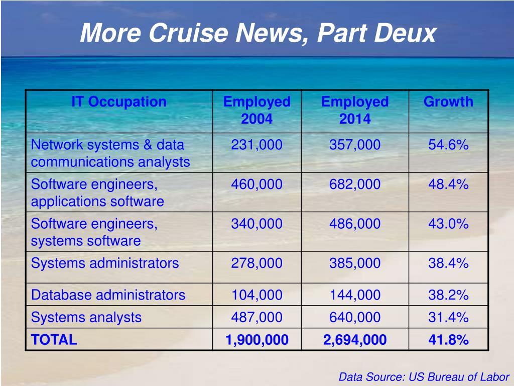 More Cruise News, Part Deux