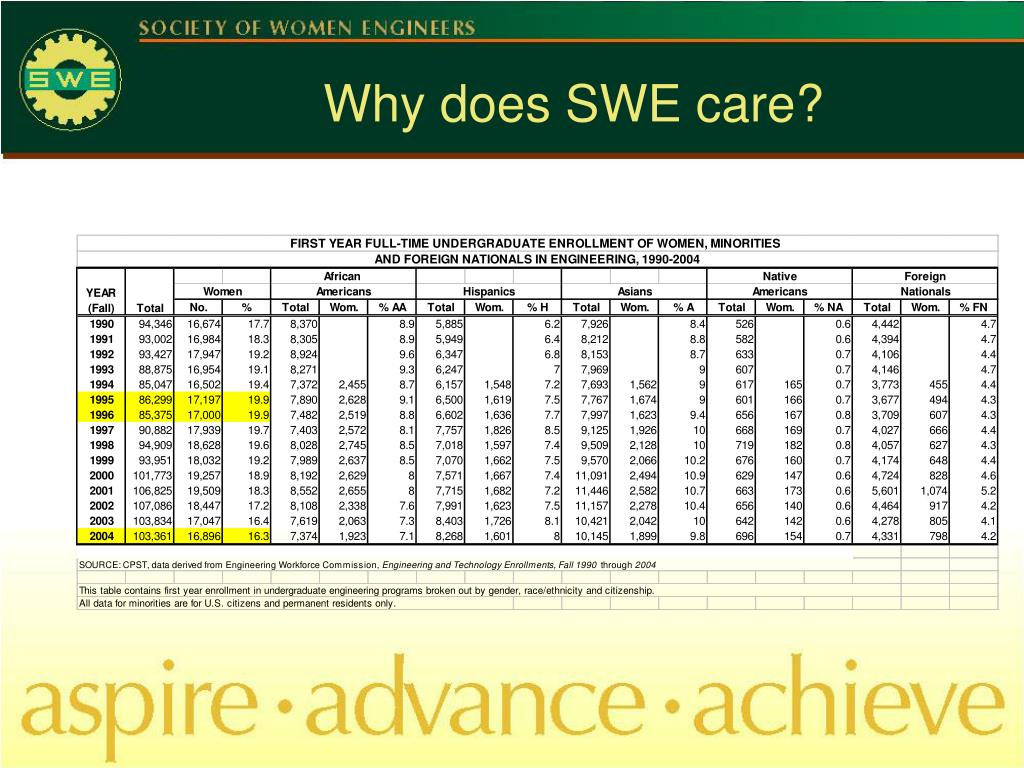 Why does SWE care?