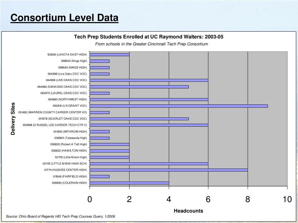 Consortium Level Data