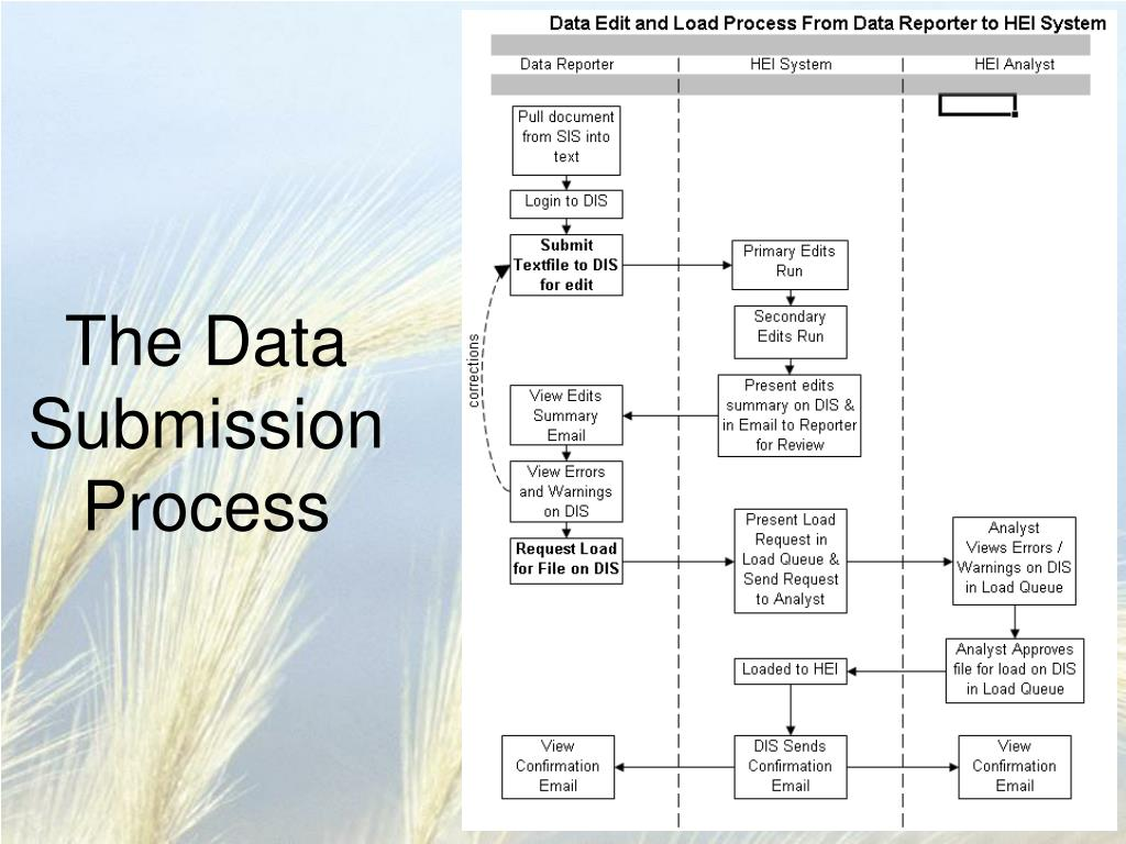 The Data Submission Process