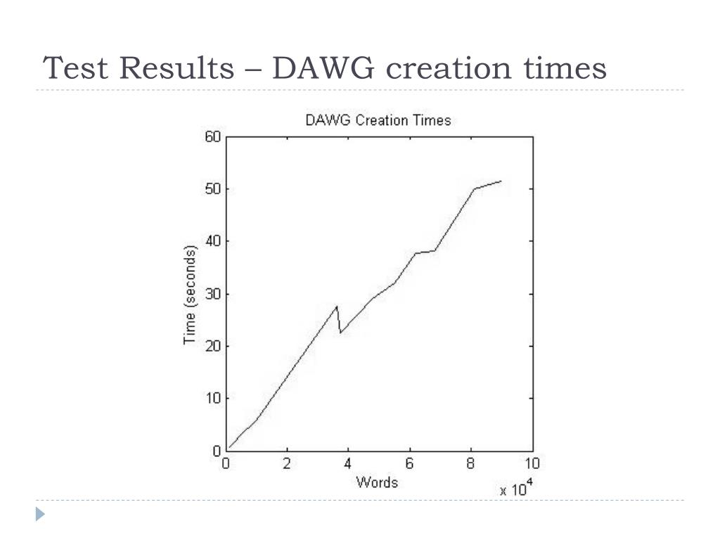 Test Results – DAWG creation times