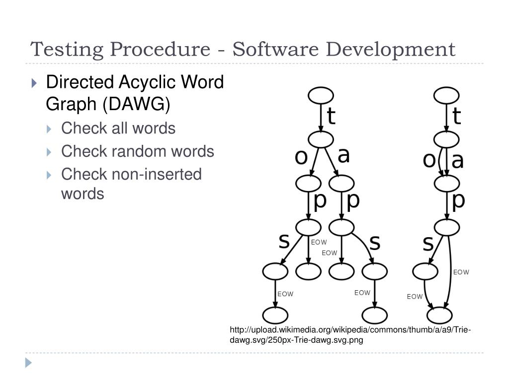Testing Procedure - Software Development