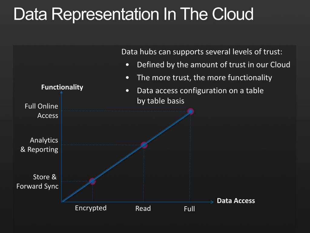 Data Representation In The Cloud