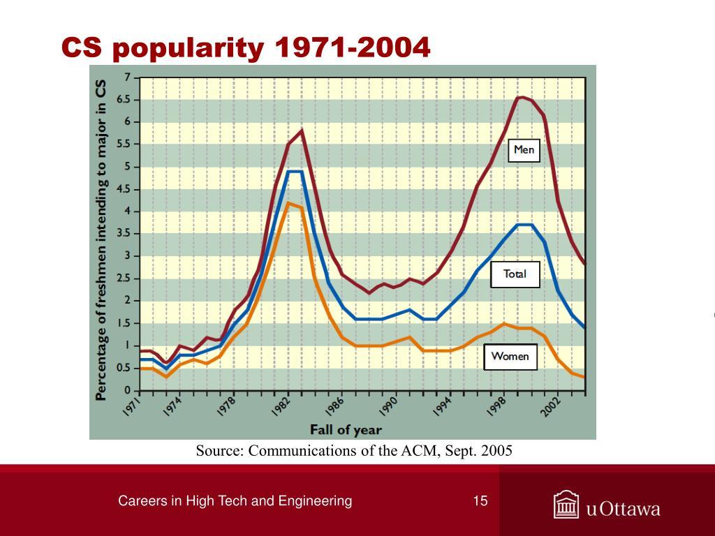 CS popularity 1971-2004